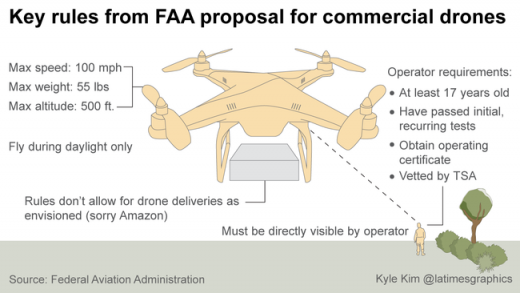 la-faa-drone-regulation-amazon-20150216